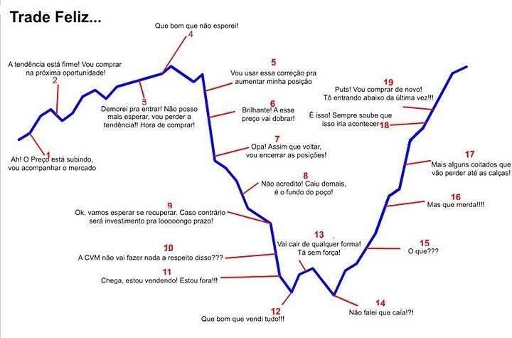 Trader Feliz: Compra topo e vende fundo; Vende fundo e compra topo.