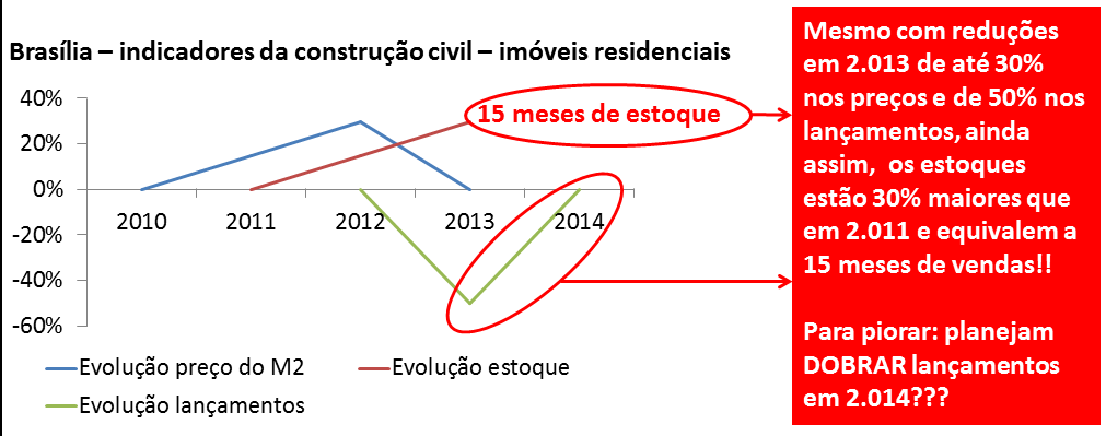 Bolha imobiliária em Brasilia