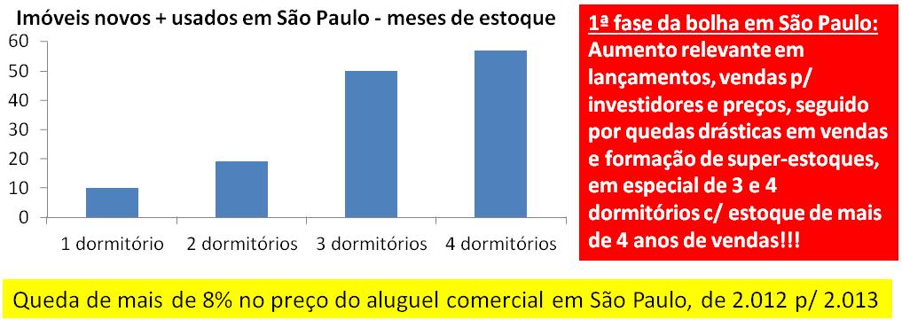 Bolha imobiliária em São Paulo parte 2