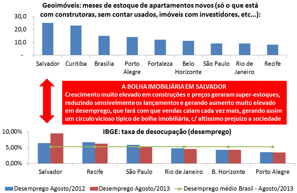 Bolha imobiliária em Salvador