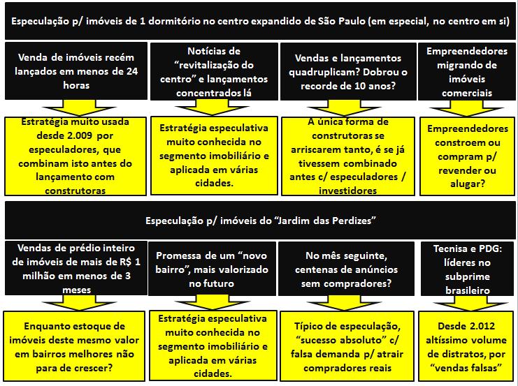 Explicando a especulação do 1S2013 em São Paulo