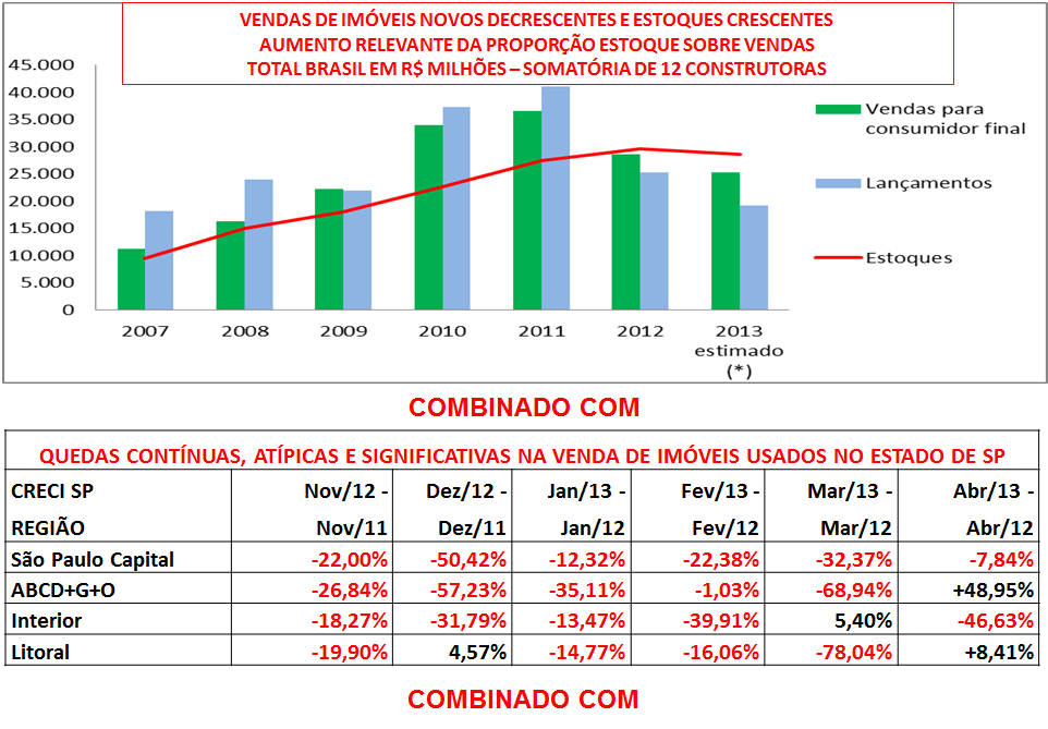 Gráfico vendas de imóveis