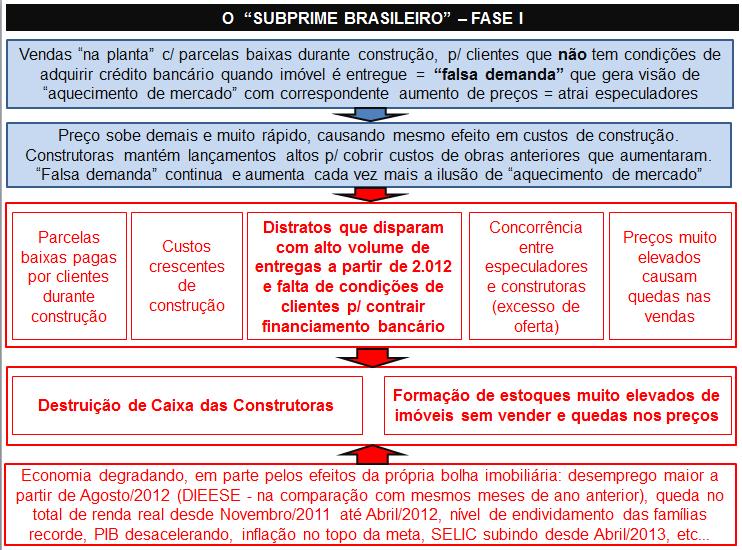 Post 11 imagem 1 esquema subprime