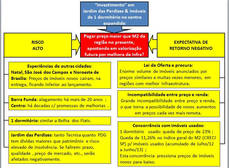 Risco e retorno da especulação em São Paulo
