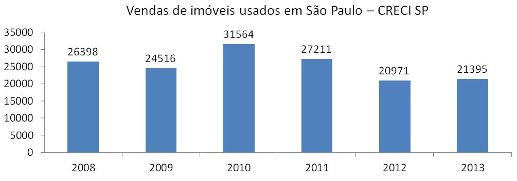 Vendas de usados em São Paulo de 2008 a 2013 Melhorado