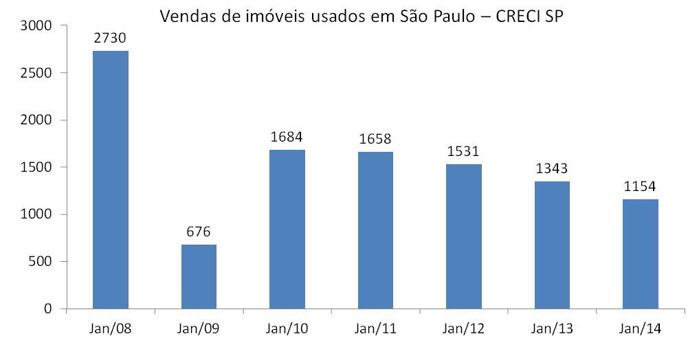 Vendas de usados em São Paulo de Jan2008 a Jan2014