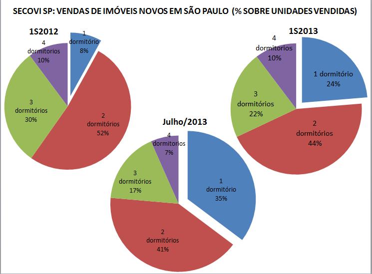 Vendas imóveis novos 1S2013 e Julho2013