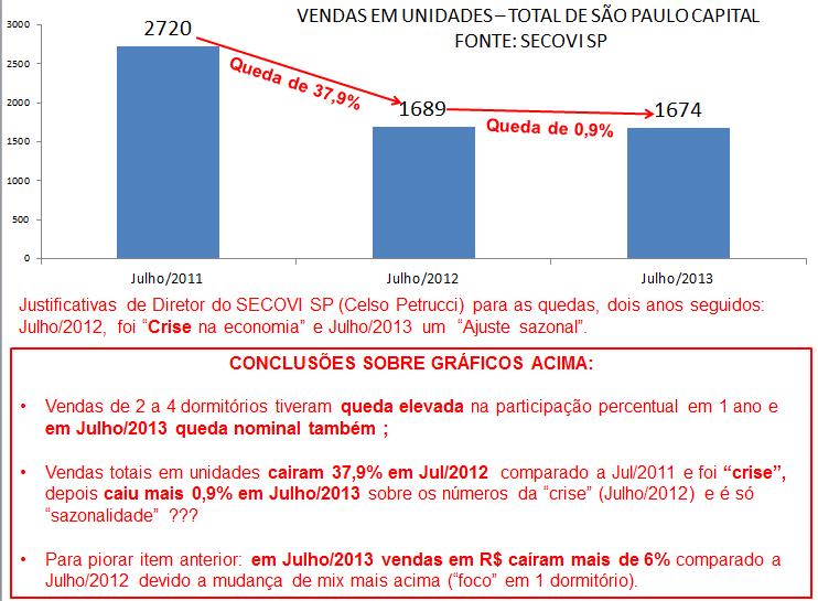 Vendas imóveis novos de Julho2011 a Julho2013 e conclusões V2
