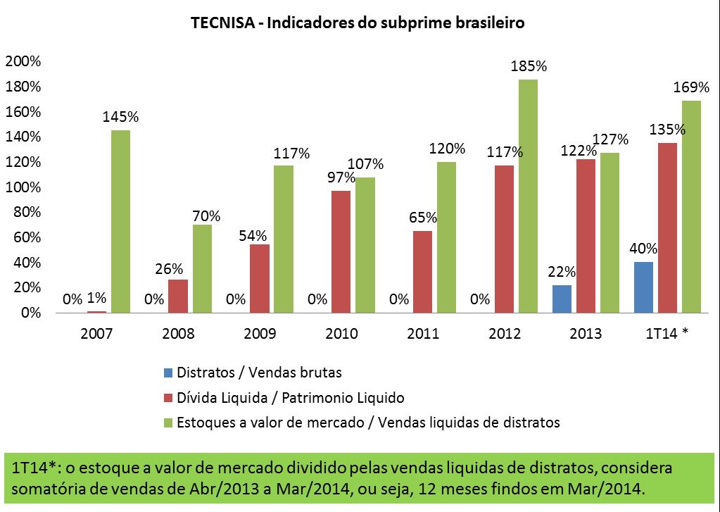 Post 24 imagem 2 indicadores do subprime brasileiro