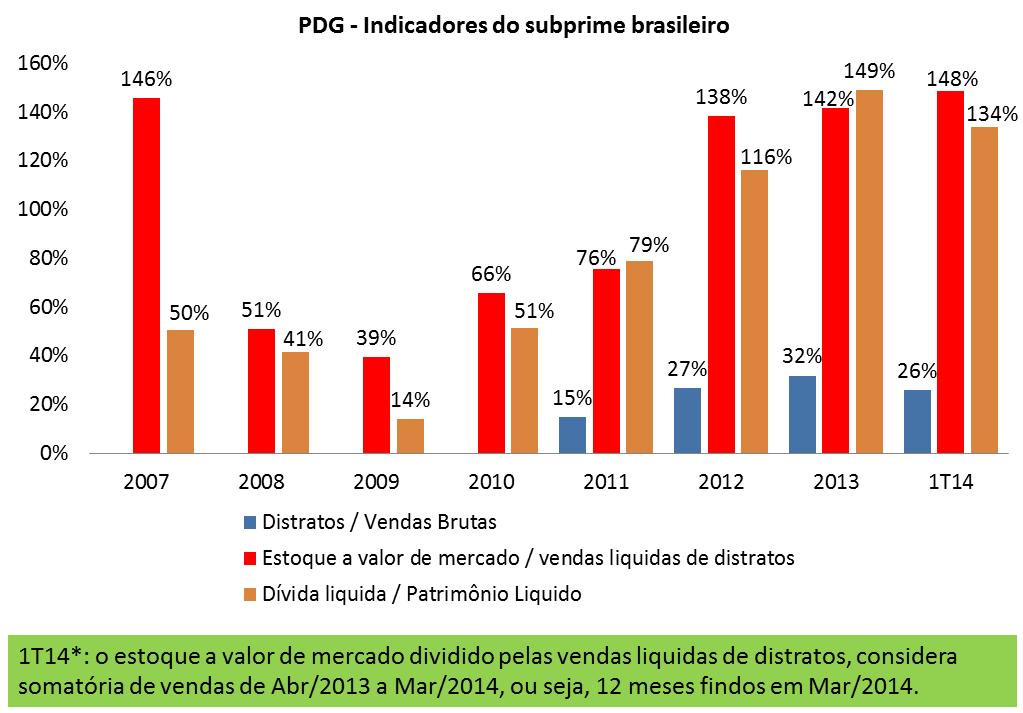 Post 25 imagem 2 indicadores subprime brasileiro