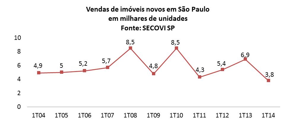 Vendas de imoveis novos no 1T14 em São Paulo