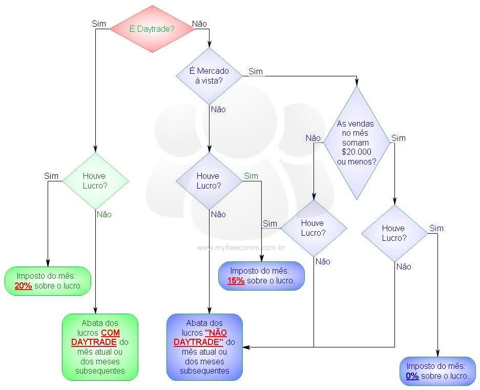 fluxograma de imposto de renda na bolsa de valores