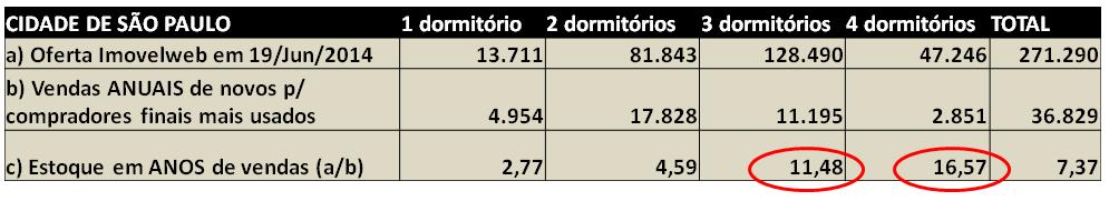 Post 27 imagem 1 - Oferta versus demanda em São Paulo
