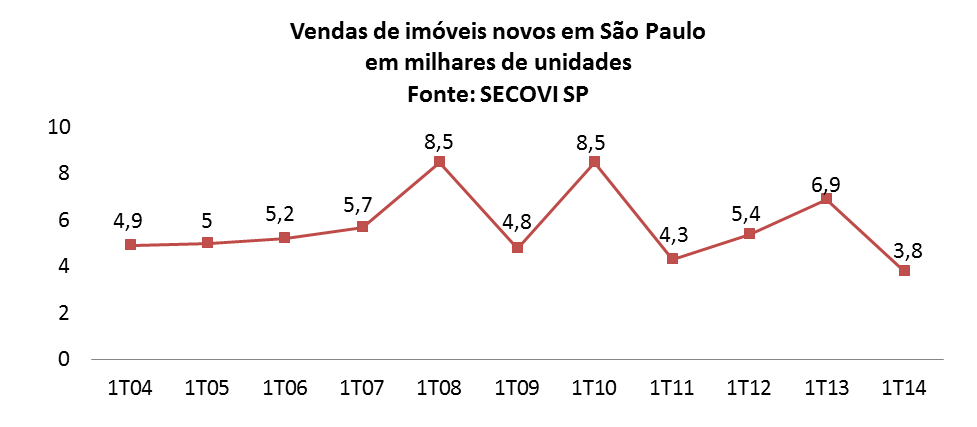 Post 27 imagem 3 - Vendas de imoveis novos no 1T14 em São Paulo