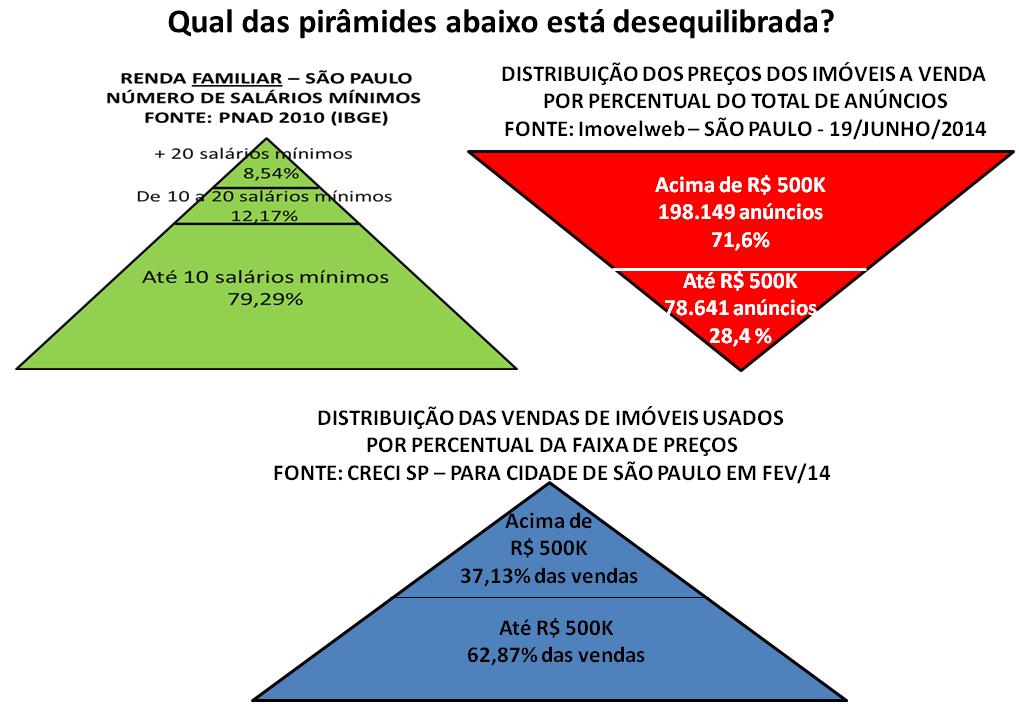 Post 27 imagem 4 - Pirâmides de renda anúncios e vendas de imóveis