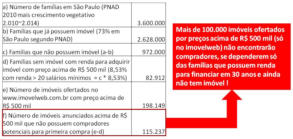 Post 27 imagem 6 - Renda PNAD versus imóvel acima de R$ 500 mil em São Paulo