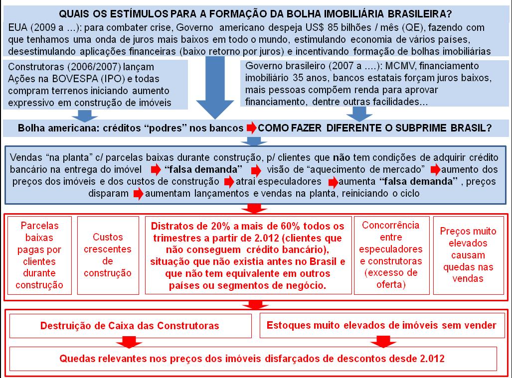 Post 27 imagem 7 - Subprime brasileiro