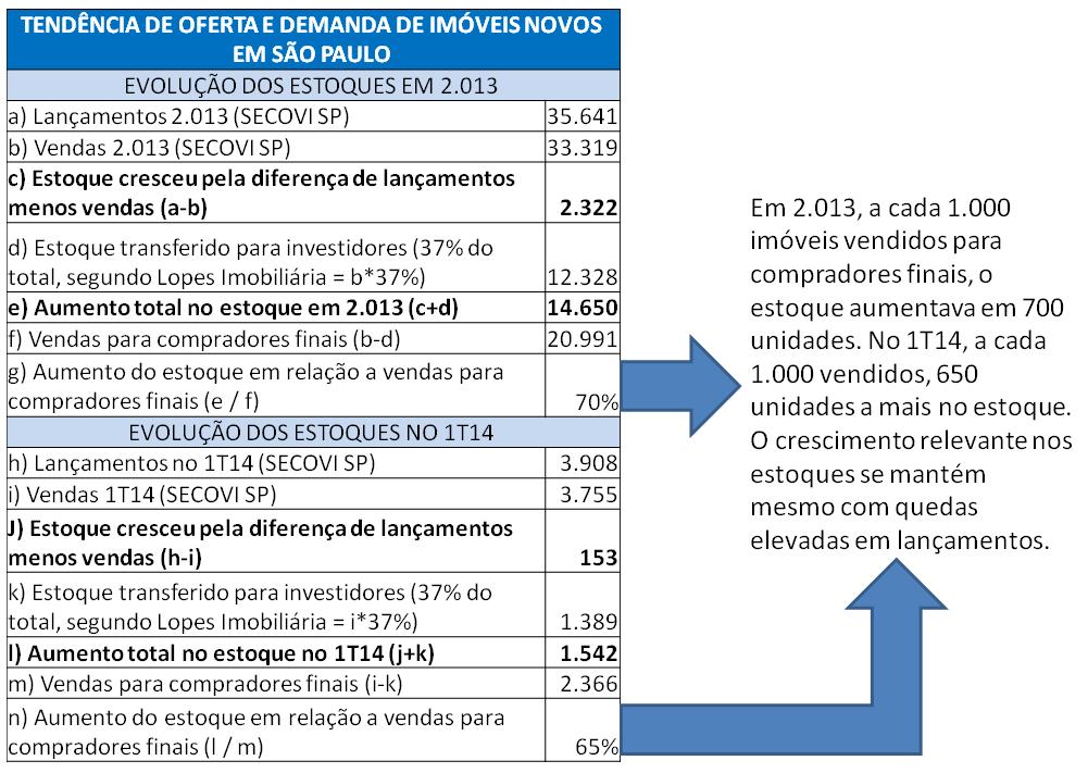Post 27 imagem 9 - Tendência de oferta e demanda em São Paulo