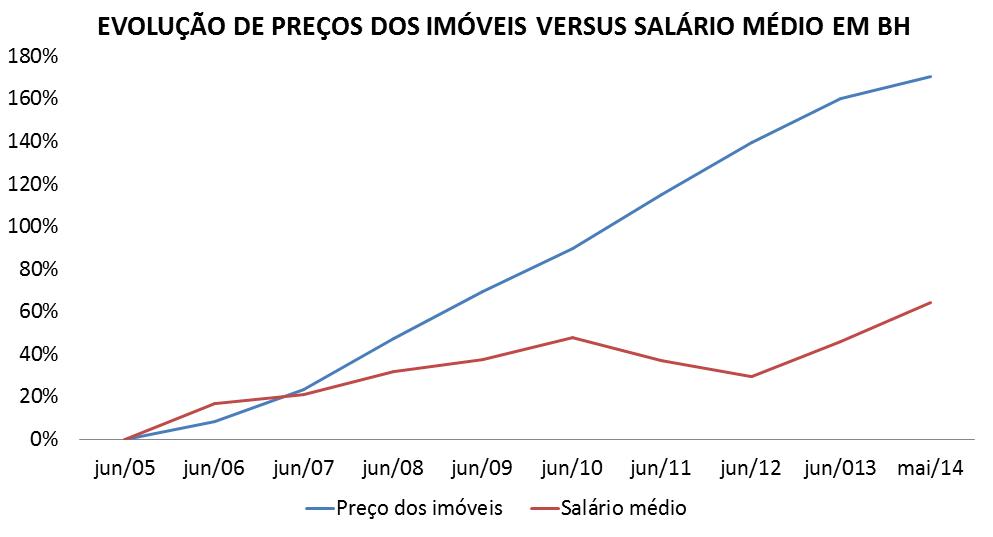 Post 29 imagem 4 - Evolução preço dos imóveis versus salário médio BH