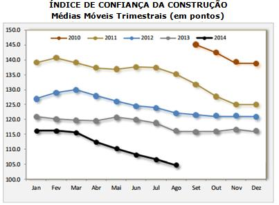 ICST cai 9,9% em agosto