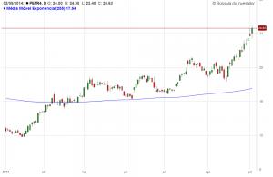 Gráfico Petrobras Bull Market - setembro 2014