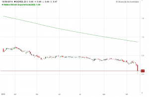 grafico-bear-market-ccxc3