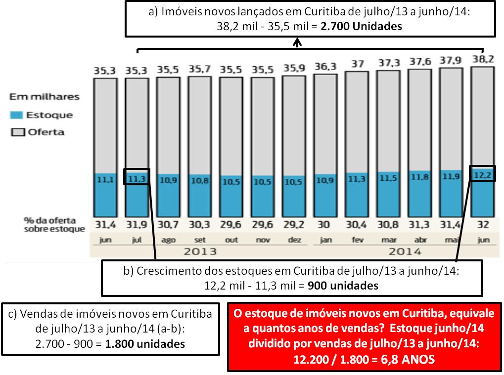 Post 30 - imagem 1 - Lançamentos estoques e vendas Curitiba