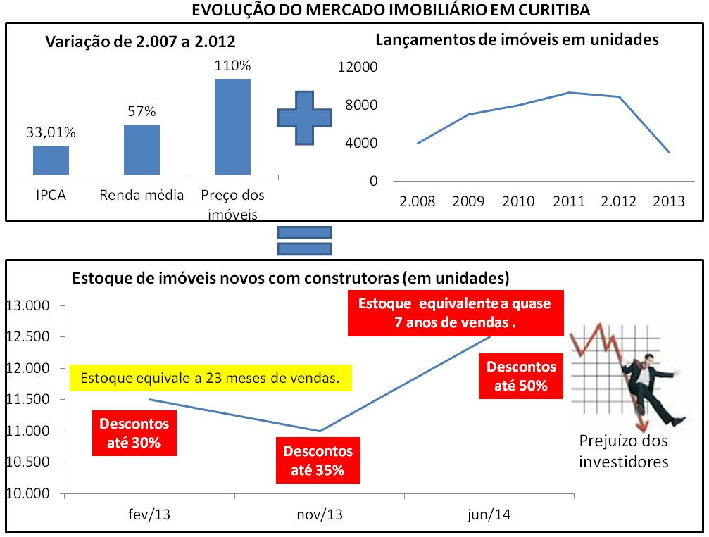 Post 30 - imagem 2 - evolução do mercado imobiliário Curitiba
