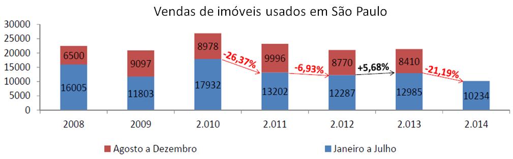 Post 33 imagem 10 vendas usados 2008 a 2014
