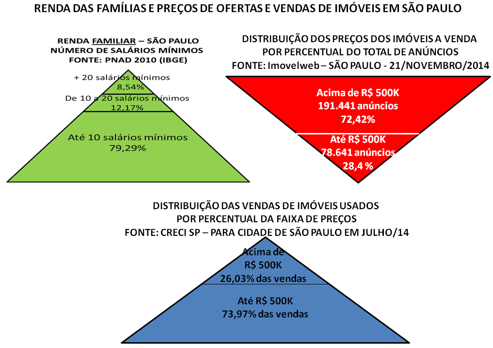 Post 33 imagem 14 pirâmides anúncios versus renda versus vendas