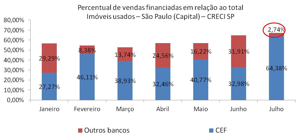 Post 33 imagem 16 distribuição de vendas financiadas por bancos