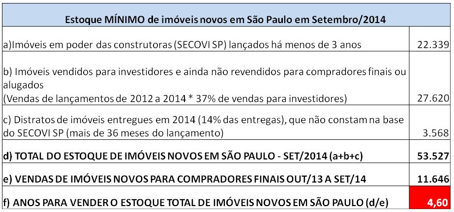 Post 33 imagem 4 estoque mínimo imóveis novos em São Paulo