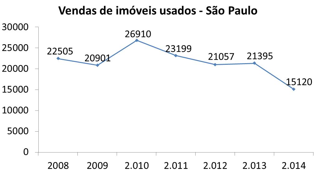 Post 35 Imagem 3 gráfico vendas de imóveis usados em São Paulo
