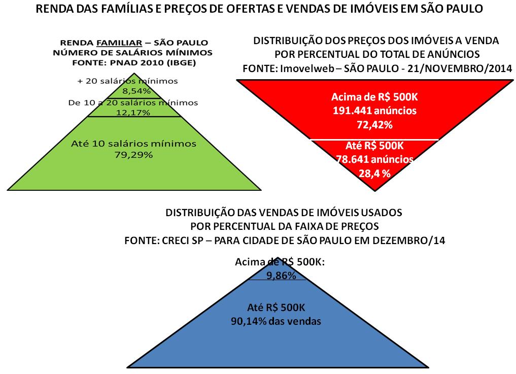 Post 35 Imagem 5 Pirâmides de renda ofertas e preços de venda em São Paulo