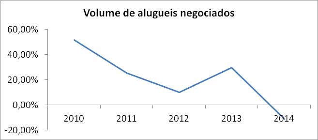 Post 35 Imagem 6 Volume de aluguéis negociados por ano