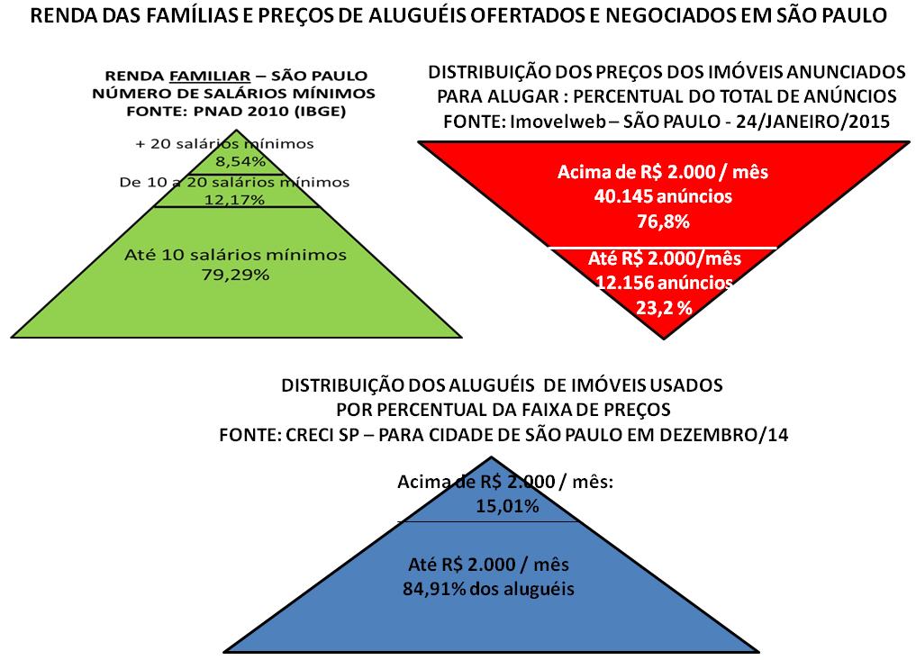 Post 35 Imagem 8 Pirâmides de renda ofertas e preços de aluguéis em São Paulo