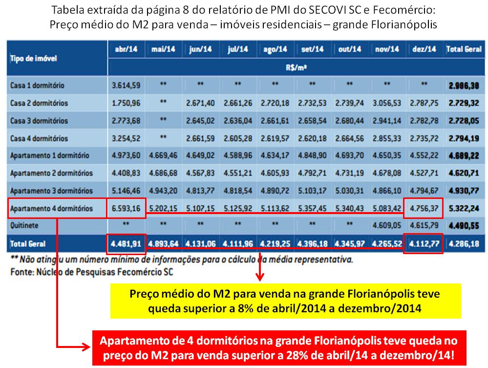 Post 37 imagem 2 Florianópolis preços de venda