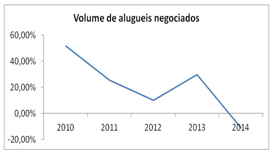 Post 37 imagem 7 alugueis de imóveis usados em São Paulo 2010 a 2014