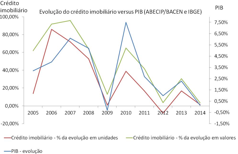 Post 38 imagem 14 crédito imobiliário versus PIB