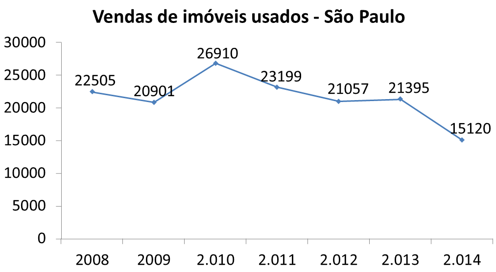 Post 38 imagem 6 vendas de imóveis usados em São Paulo 2008 a 2014