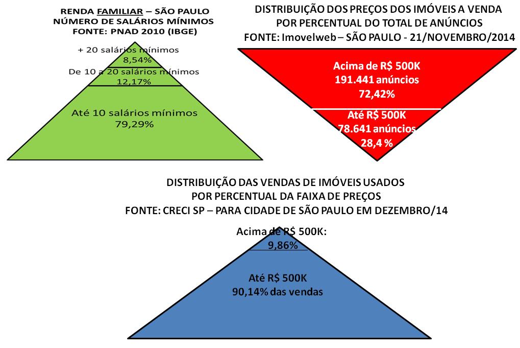 Post 38 imagem 9 pirâmides de renda oferta e vendas