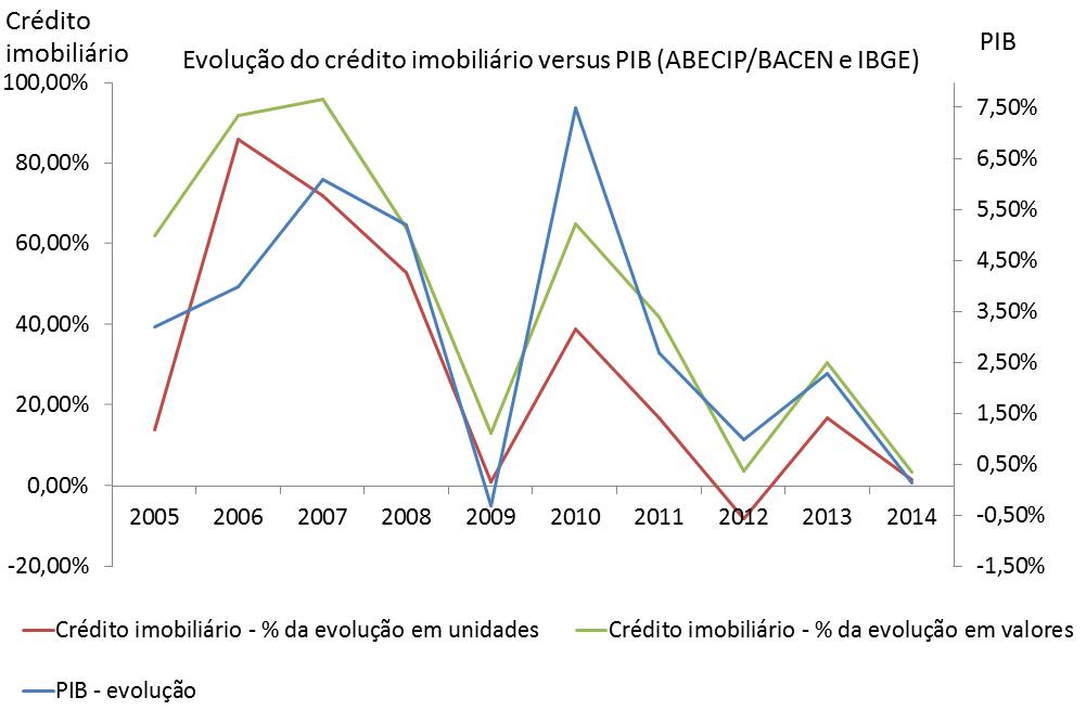 Post 39 - imagem 2 - evolução do crédito imobiliário versus PIB