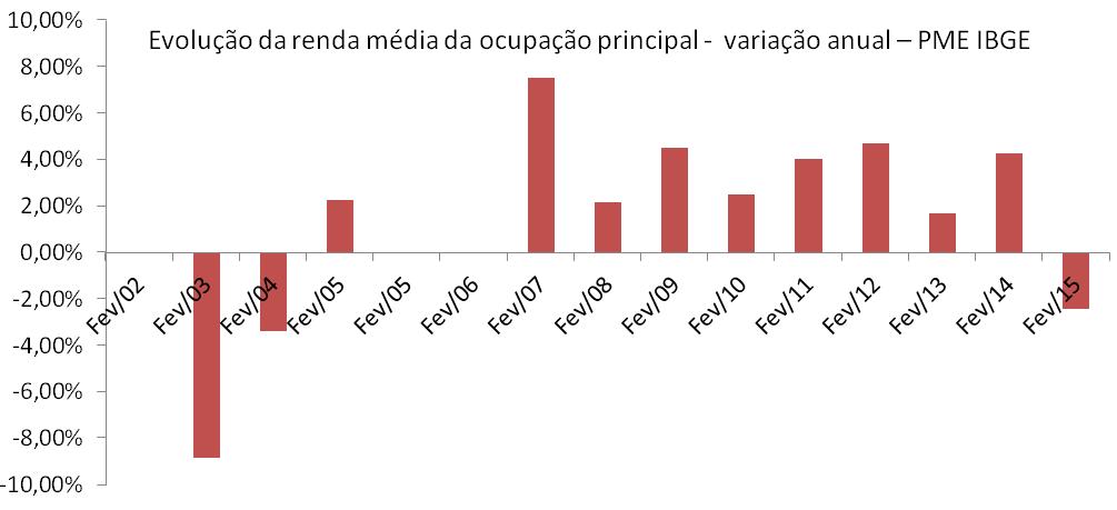 Post 39 - imagem 6 - evolução renda média fevereiro