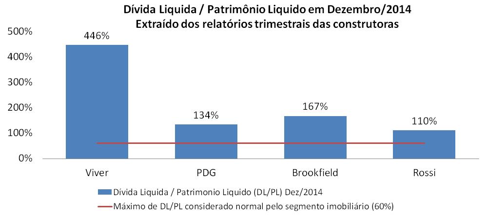 Post 40 - imagem 5 - dívida liquida por patrimonio liquido