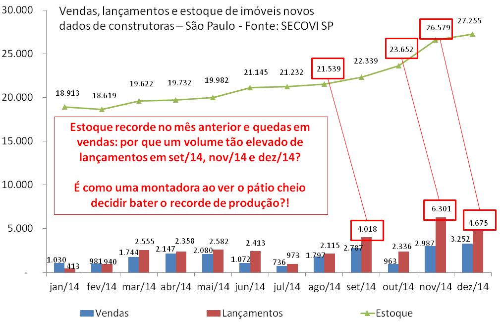 Post 40 - imagem 6 - vendas lançamentos e estoque Sâo Paulo