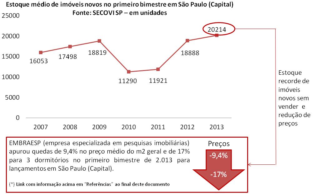 Post 41 imagem 4 - estoque e preços São Paulo 2013