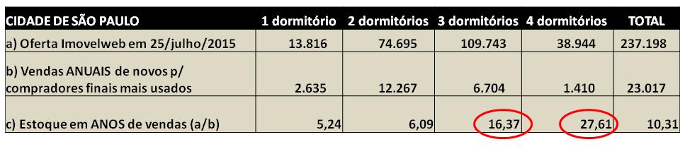 Post 42 imagem 1 - oferta versus demanda em São Paulo