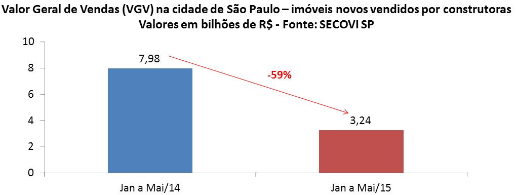 Post 42 imagem 10 - VGV janeiro a maio São Paulo
