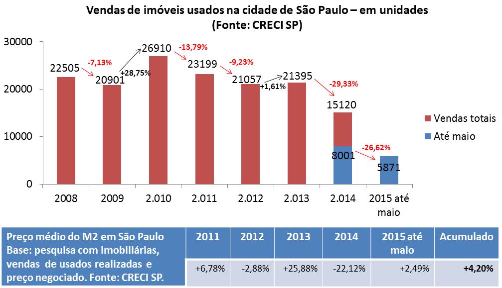 Post 42 imagem 12 - vendas e preços de usados em São Paulo