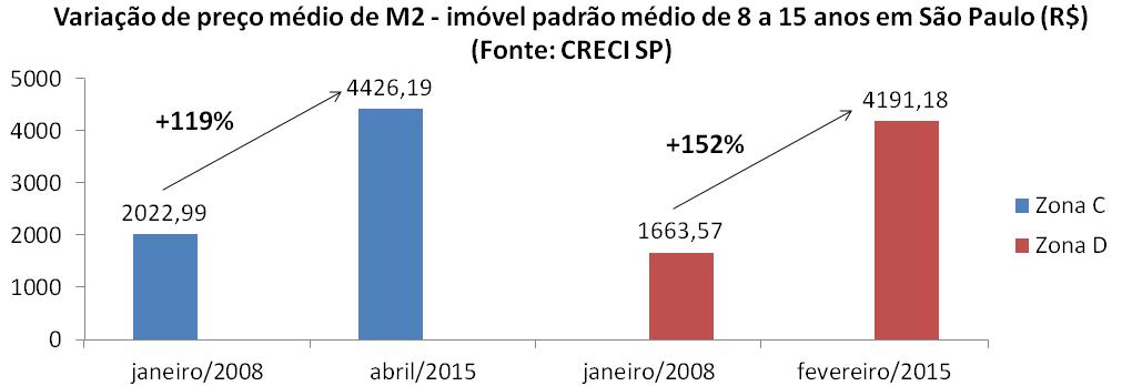 Post 42 imagem 13 - preço usado 2008 a 2015 padrão médio 8 a 15 anos